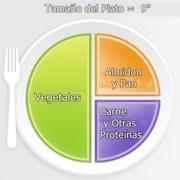 Plan de comida para la diabetes-Método del plato